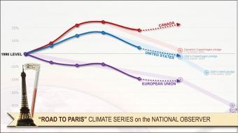 Climate change, Paris 2015, Copenhagen 2009,